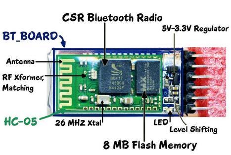 arduino-info - BlueTooth-HC05-HC06-Modules-How-To - Diff | Makers, DIY et révolution numérique | Scoop.it