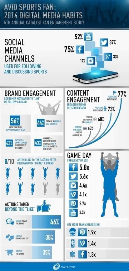 2014 Fan Engagement Study Released | SportonRadio | Scoop.it