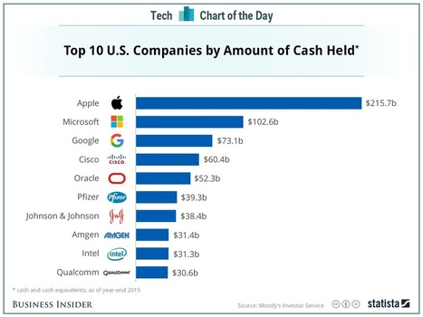 Three US companies are hoarding the most cash | Web & Media | Scoop.it