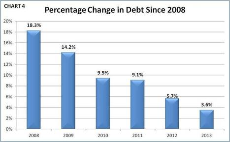 The U.S. Debt: Why It Will Continue To Rise - Forbes | ITSecuNews | Scoop.it