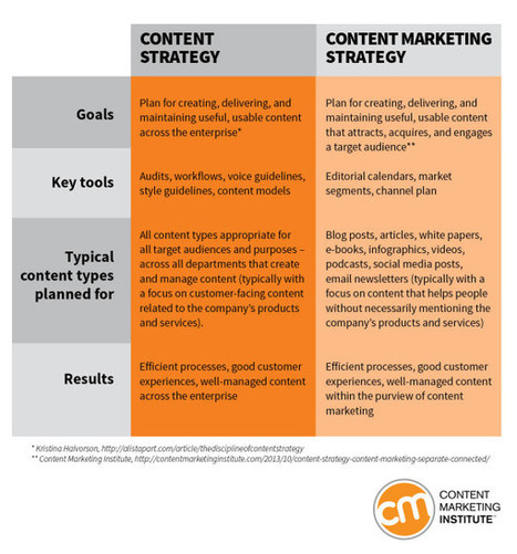 A Straightforward Take on 3 Confusing Terms: Content Marketing, Content Strategy, Content Marketing Strategy | marketing tips | Scoop.it