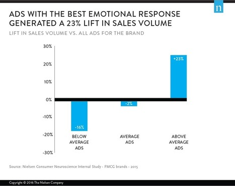 We're Ruled by Our Emotions, and So Are the Ads We Watch | Consumer behavior | Scoop.it