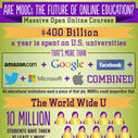 Will MOOCs Redefine Online Learning? Infographic | Pedagogy and technology of online learning | Scoop.it