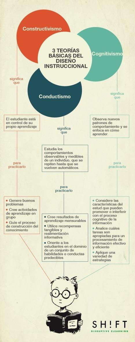 3 teorías básicas del diseño instruccional #infografia #infographic ... | Docente Innovador | Scoop.it