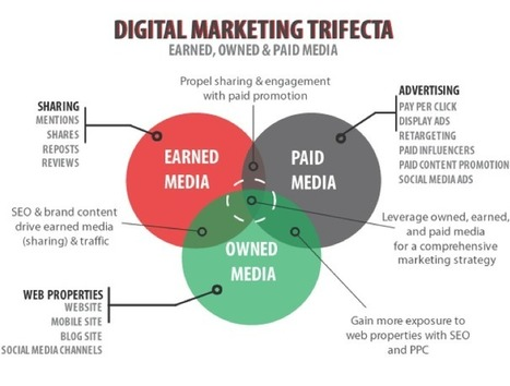 The digital marketing triad of content distribution | Online Marketing Trends | Search and Social Web | Scoop.it