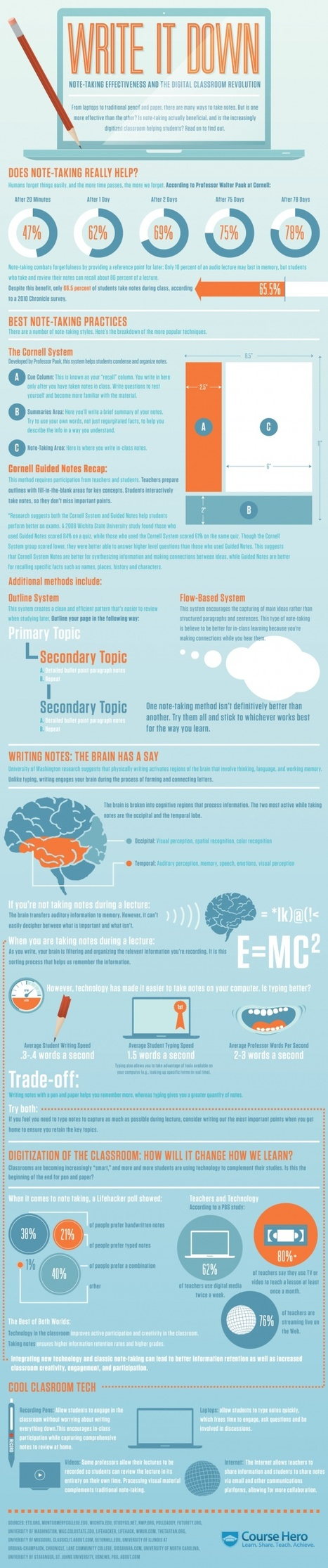 10 Note Taking Tips for The 21st Century Teache... | inspiring | Scoop.it