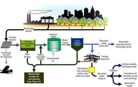Expert Help For Wastewater Treatment Plant Design And Costing   Information Scoop   Scoop.it