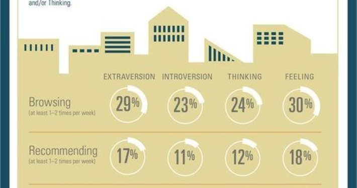 What Type of #SocialMedia Personality Are You? [#Infographic] | Leading Digital Transition | Scoop.it