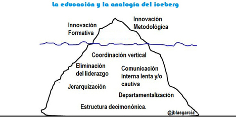 LA ANALOGÍA DE ICEBERG - Magazine INED21 | Organización y Futuro | Scoop.it