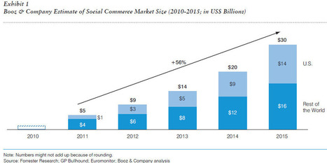 The State of Social Media Marketing in 2012 [Study] | pamorama | Social Media, Marketing and Promotion | Scoop.it