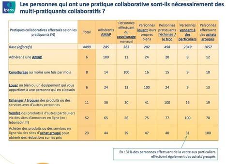 Bobos, aventuriers, écolos : qui sont ces Français adeptes de la consommation collaborative ? | consommation collaborative | Scoop.it