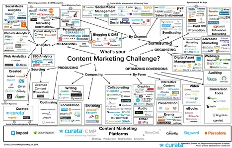 Content Marketing Tools: The Ultimate List | Online Marketing - Nederland | Scoop.it