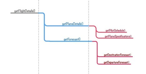 Flattening Promise Chains | AngularJS | Scoop.it