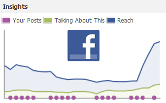 4 Steps to Easily Increase the Reach of Your Facebook Page Posts | Social Media Today | BUSINESS & TECH CURATIONS 2015 | Scoop.it