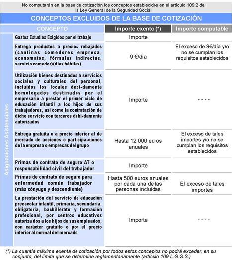Conceptos excluidos base cotización 2 | S.Social | Scoop.it