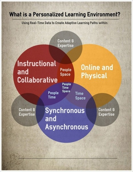 The Personalized Learning Environment Diagram and the Blended ... | blended learning | Scoop.it