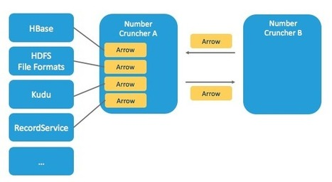 Introducing Apache Arrow: A Fast, Interoperable In-Memory Columnar Data Structure Standard - Cloudera Engineering Blog | EEDSP | Scoop.it