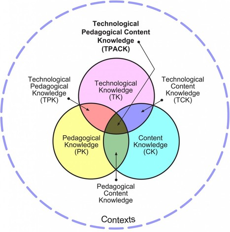 Technological Pedagogical Content Knowledge (TPACK) - www.tpck.org | Teaching in the XXI Century | Scoop.it