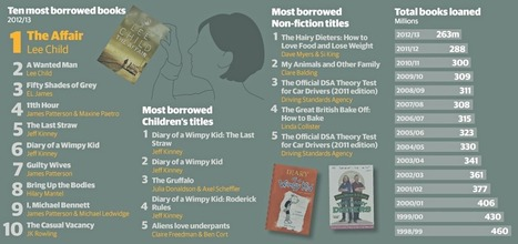 Which were the most borrowed library books in 2012-13? | Librarysoul | Scoop.it