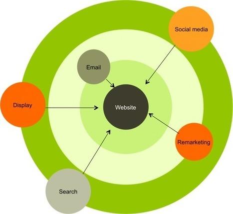 The Interactive Direct Marketing Ecosystem | | Harvest Digital | SOCIAL MEDIA ECOSYSTEM | Scoop.it