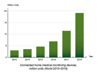 Report: 19 million will use remote patient monitoring by 2018 | GetHealthy | Scoop.it