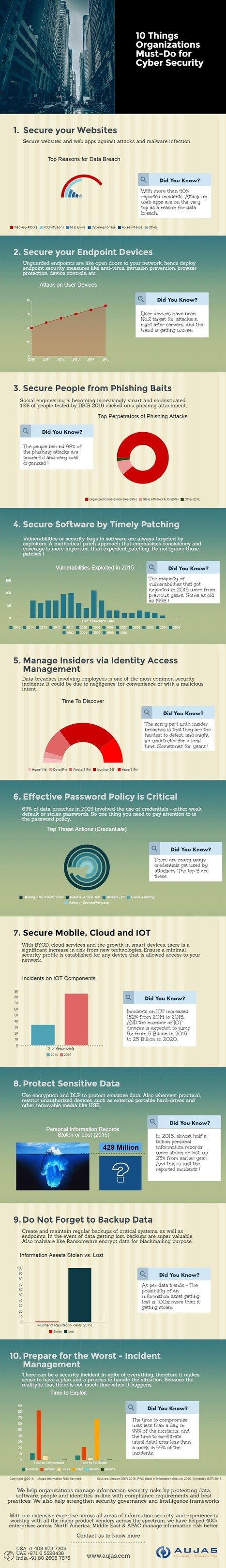 10 Basic Things Every Organization MUST-DO for Cybersecurity   Cybercrime & Privacy   Scoop.it