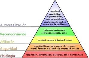 Necesidades y SatisfactoresHumanos   Capital humano y Comportamiento   Scoop.it