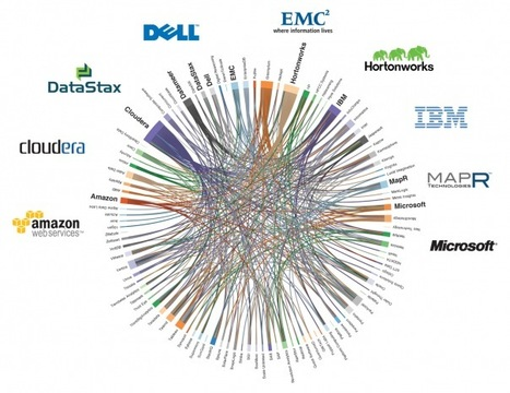 Who's connected to whom in Hadoop world [infographic] | e-Xploration | Scoop.it