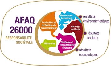 Le Guide d'évaluation AFAQ 26000 pour une communication durable - Cdurable.info | Création et communication responsable | Scoop.it