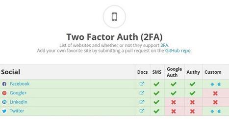 Sécurité : un site liste les services qui ont opté pour l'authentification forte   Libertés Numériques   Scoop.it