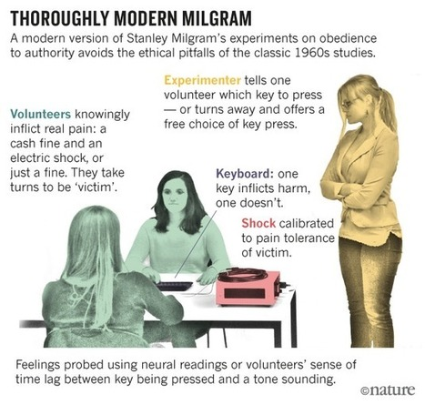 Modern Milgram experiment sheds light on power of authority | Papers | Scoop.it