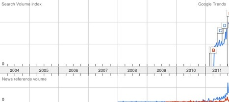 Google Trends: BYOD, BYOT | BYOT @ School | Scoop.it
