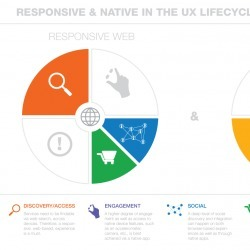 Responsive & Native in the UX Lifecycle   Visual.ly   EducatieNET   Scoop.it