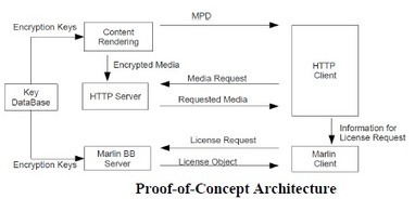 Marlin-DRM protected DASH POC : MMSys 2011 Ericsson research paper | Video Breakthroughs | Scoop.it