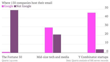 #Googleapps lidera email de #startups, mas as Fortune 500 não ...   Empreendedorismo-startups   Scoop.it