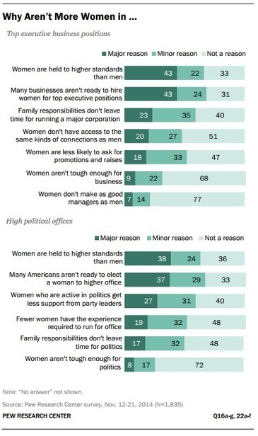 It's Still Lonely for Women at the Top | Genderomics | Scoop.it