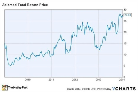Abiomed, Inc.: The Best Medical Device Companies of 2013 - DailyFinance | Diabetes and Biotech | Scoop.it
