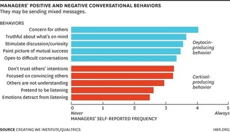 The Neurochemistry of Positive Conversations | Positive Change in Companies | Scoop.it