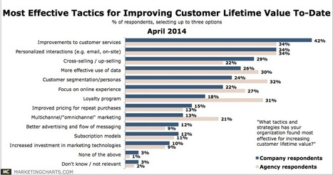 Survey on Most Effective tactics for improving sales | Articles of Interest | Scoop.it