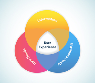 Focus on UX for Higher Sales | Social Media Today | Design and Development | Scoop.it