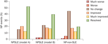 Diagnosis and management of neuropsychiatric SLE : Nature Reviews Rheumatology : Nature Publishing Group | Lupus (SLE) | Scoop.it