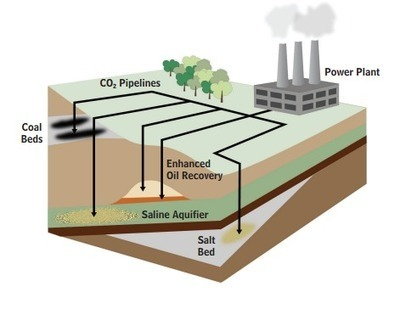 Is China the last hope for carbon capture? - Washington Post (blog) | Market Research | Scoop.it