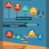 SEO et Social Media Marketing