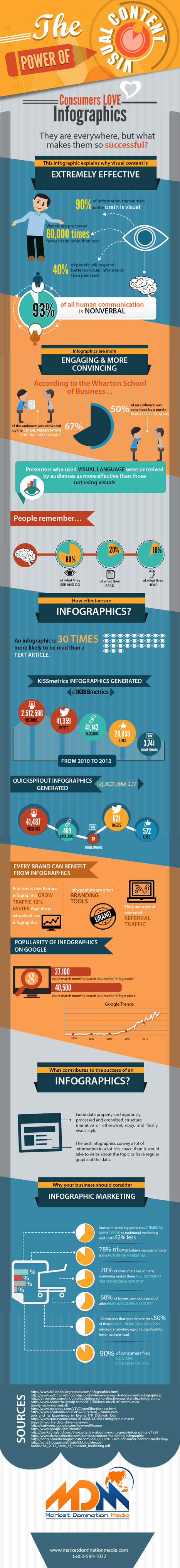 Why Are Infographics So Darn Effective? #Infographic   MarketingHits   Scoop.it