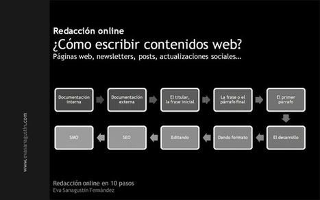 downloading + media | Redacción online en 10 pasos | Content curation | Scoop.it