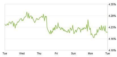 30-Year Fixed Mortgage Rates Fall for Second Week in a Row   Zillow Blog   Real Estate   Scoop.it