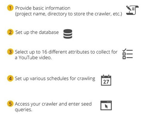 TubeKit: A Youtube #Crawling Toolkit | #datascience #tools #bigdata | Public Datasets - Open Data - | Scoop.it
