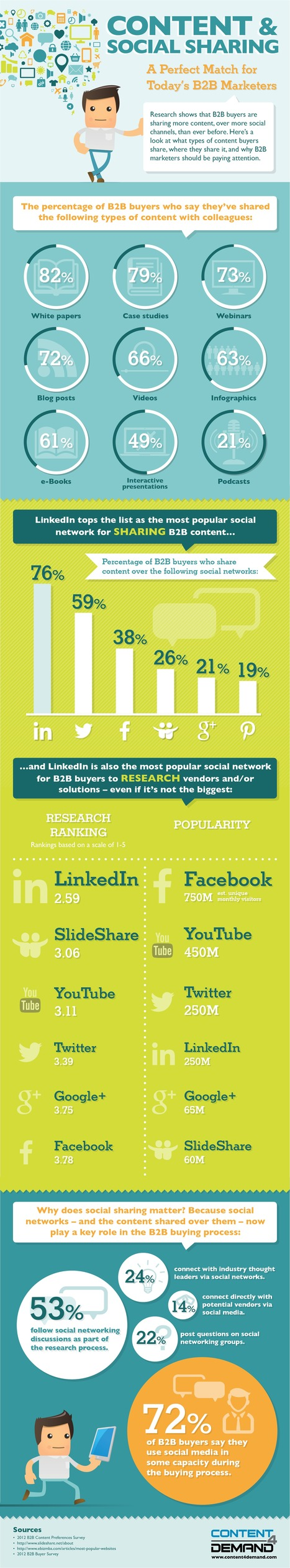 The Powerful Impact of Content Marketing & Social Sharing [#Infographic] | Daily SMART Marketing | Scoop.it