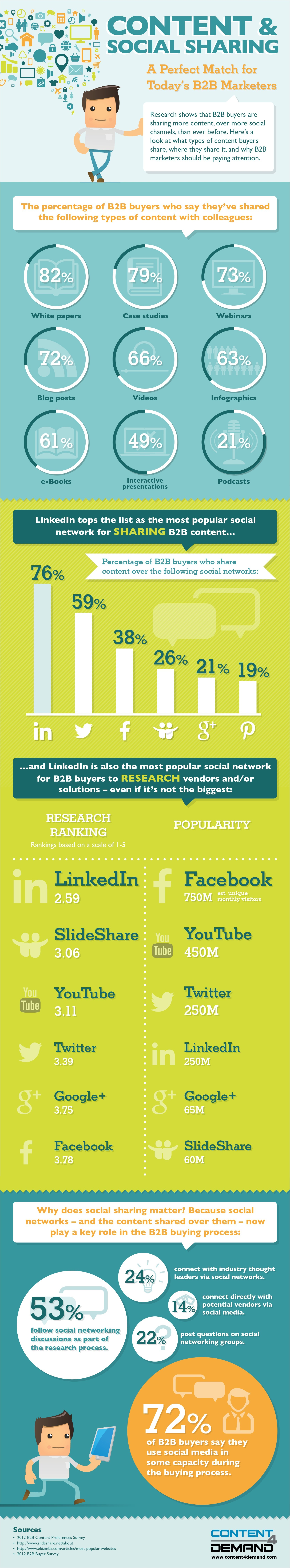 The Powerful Impact of Content Marketing & Social Sharing [#Infographic]