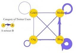 Cómo son el funcionamiento de Twitter y sus 10 funciones comunicativas | Desarrollo de Apps, Softwares & Gadgets: | Scoop.it